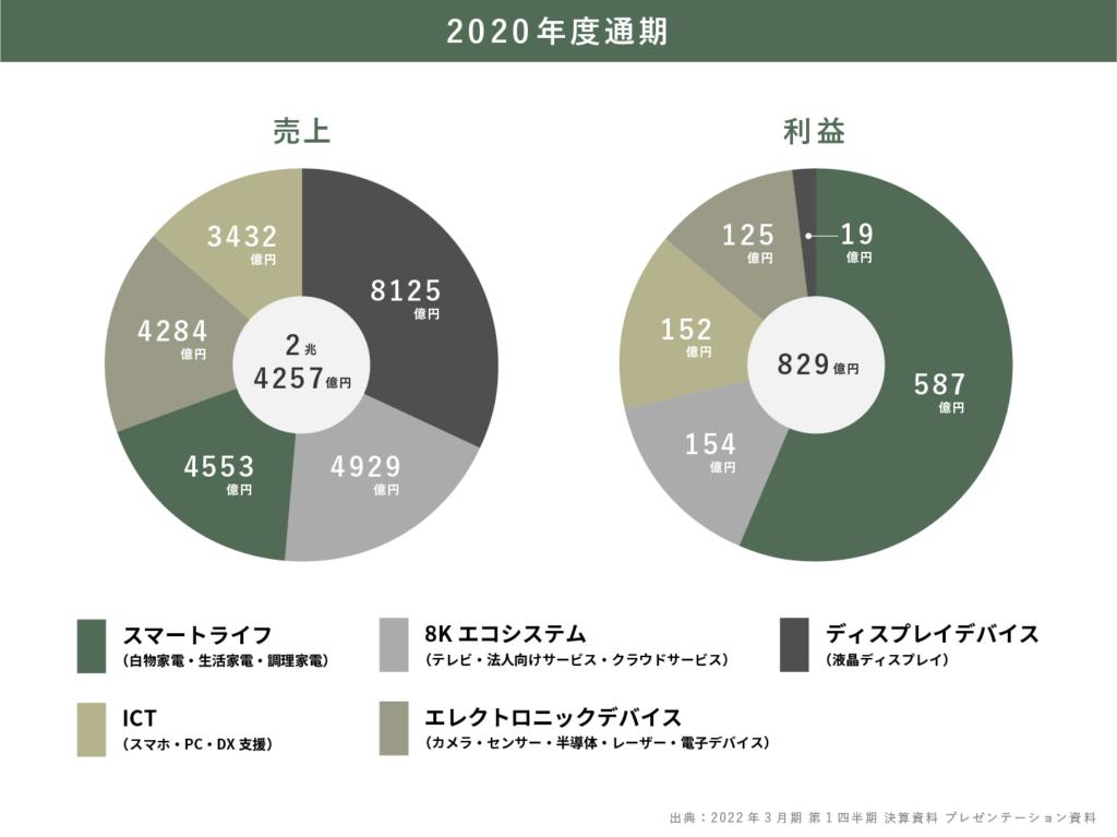 シャープの2020年度の事業・業績を5分で理解する(グラフ付き)