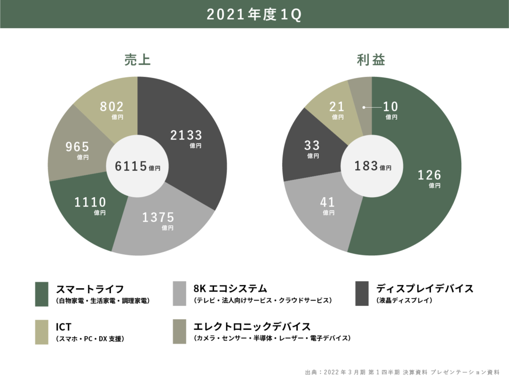 シャープの2021年度の事業・業績を5分で理解する(グラフ付き)